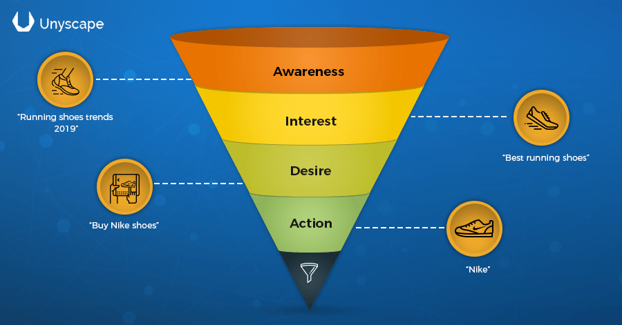 Sales funnel depicting the relationship between buyer intent and search queries