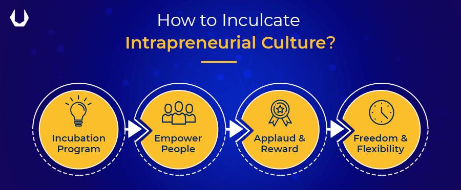 How to Inculcate Intrapreneurial Culture