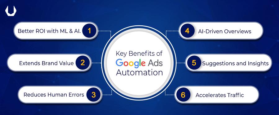 key benefits of google adwords automation