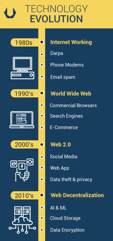 Tech Transformation Timeline