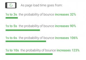 Impact of Website Speed Optimisation