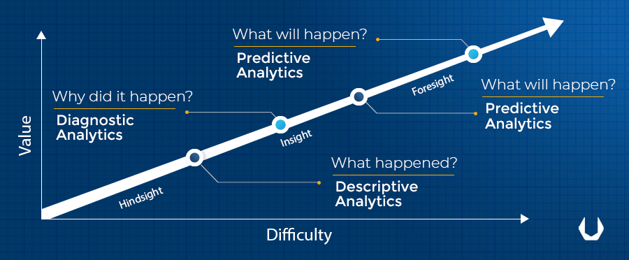 A Diagram showing value & difficulty of Predictive Analytics