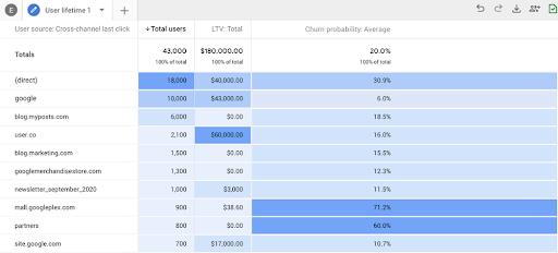 New Google Analytics Update with Vital Consumer Data