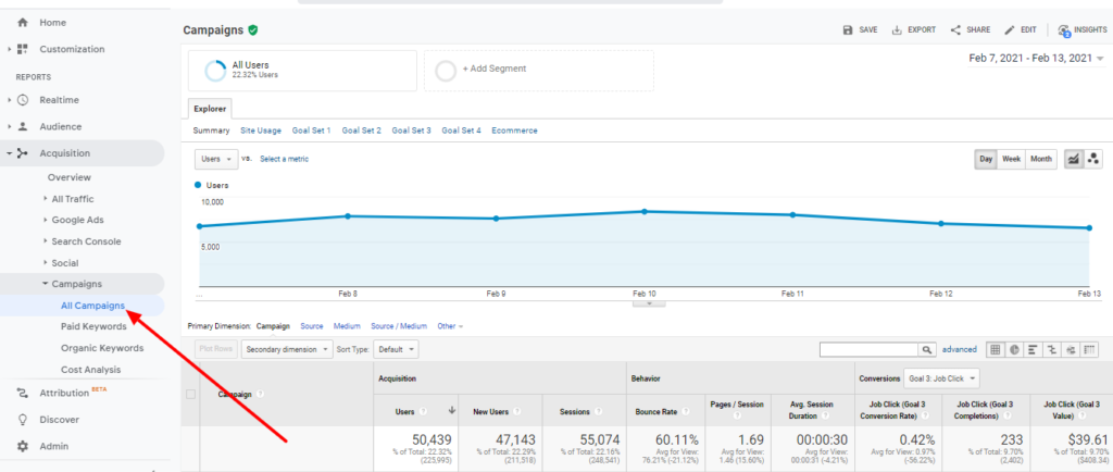 Campaign data can be easily viewed within Google Analytics to know which links are generating traffic.