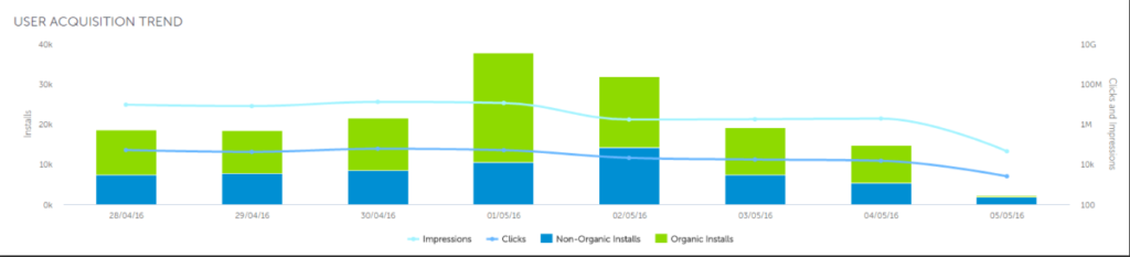 In the user acquisition trend report various trends such as clicks, impressions, organic installs & inorganic installs are available.
