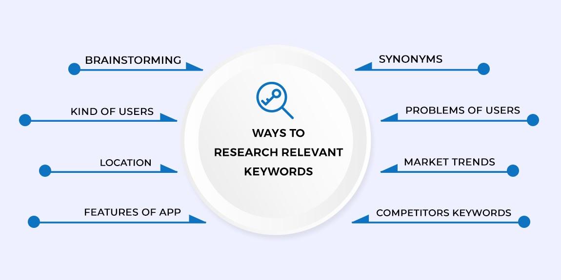 Finding relevant keywords for App Store optimization