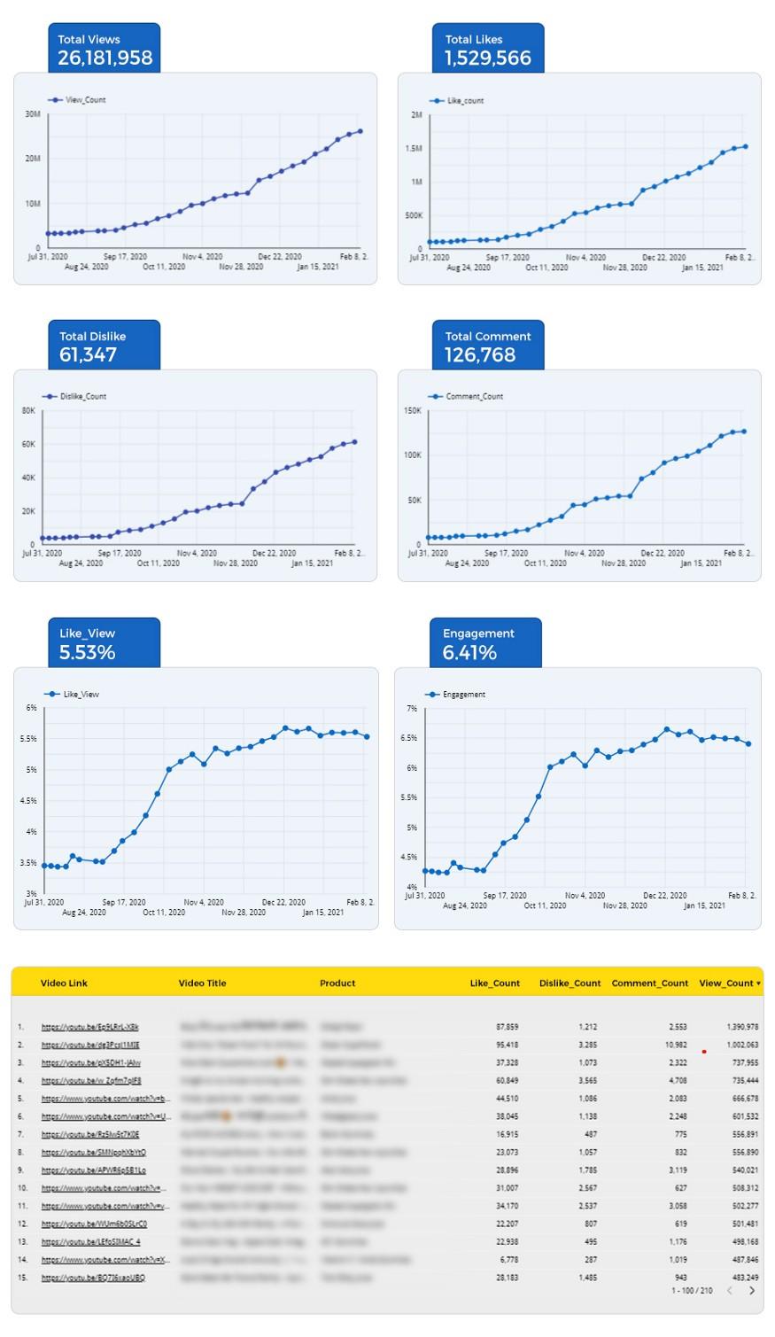 live example of YouTube KPIs & metrics