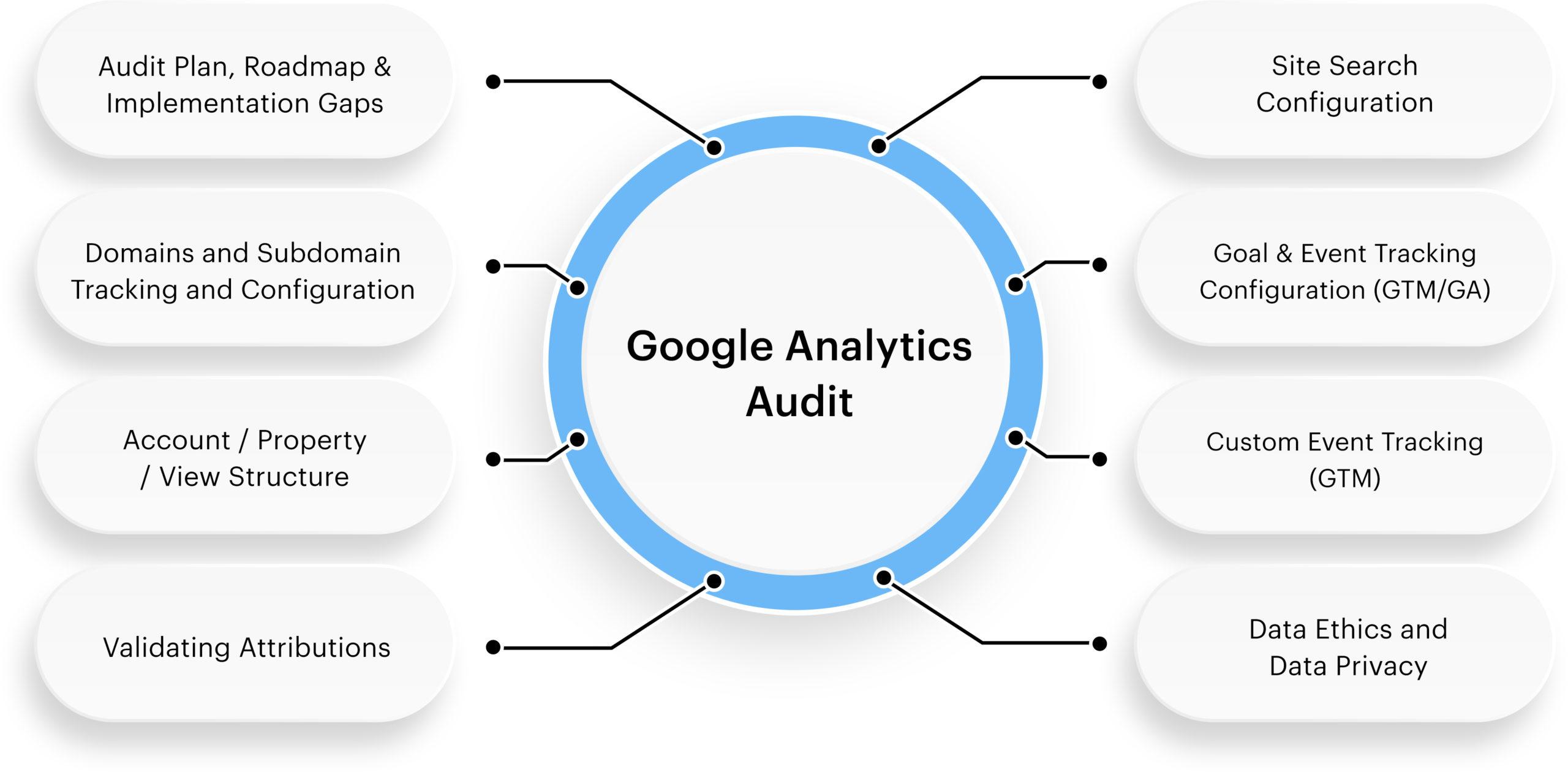 google-analytics-audit-infographic