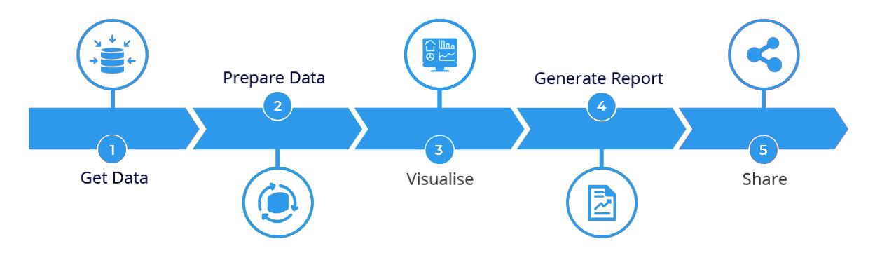 data-visualization-process